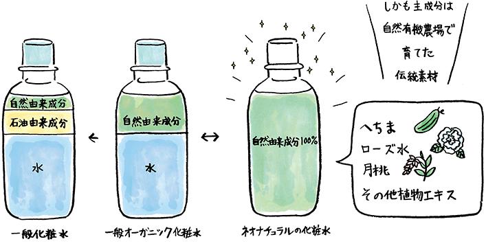 ネオナチュラルの化粧水の特徴