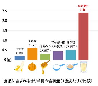 オリゴ糖 グラフ