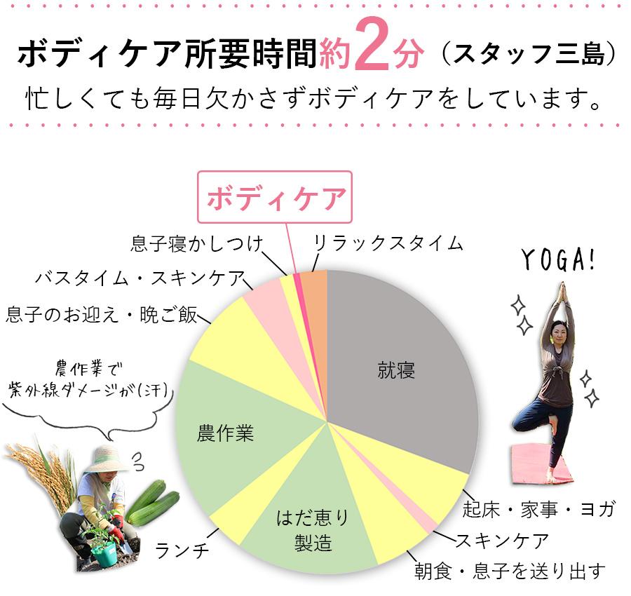 スタッフ三島グラフ