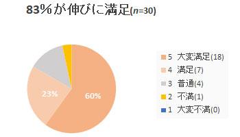 83%が伸びに満足 リパレイションエステパック ネオナチュラル