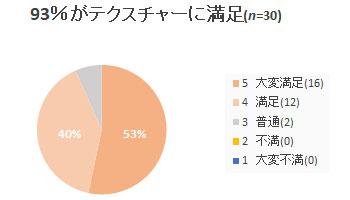 93%がテクスチャーに満足 リパレイションエステパック ネオナチュラル