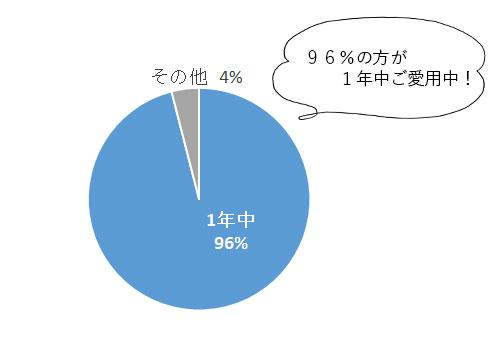 紫外線量の推移グラフ