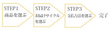 お申込み3STEP